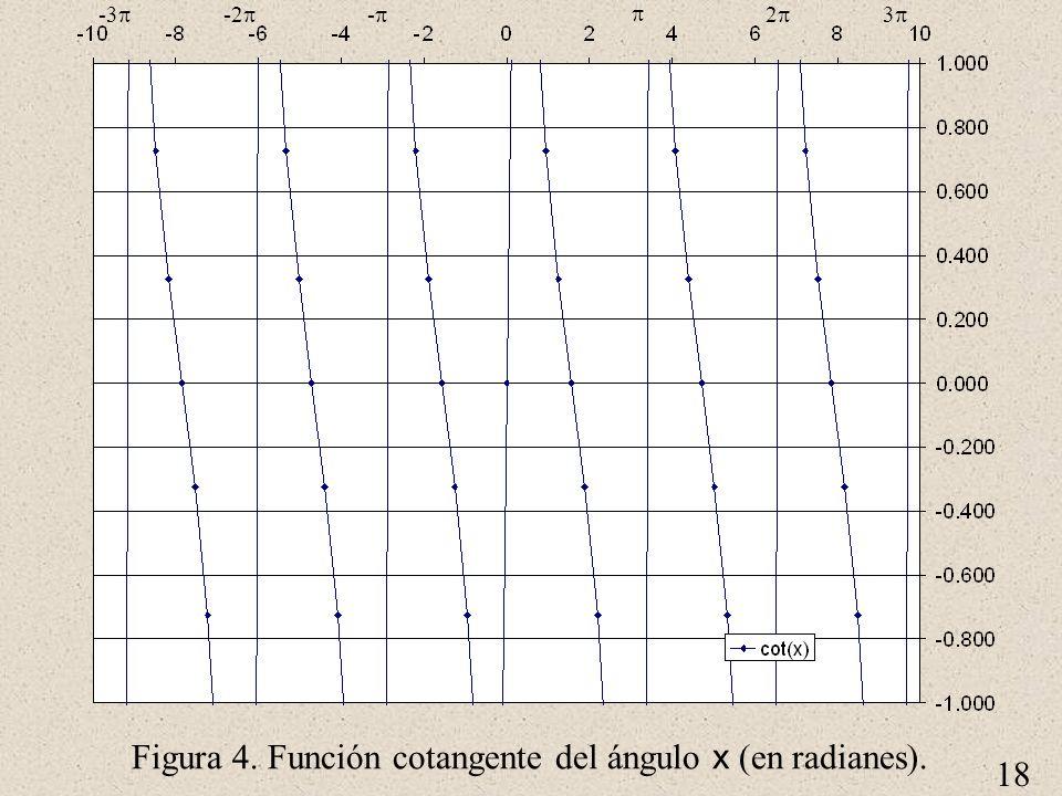 18 Figura 4. Función cotangente del ángulo x (en radianes). 2 3 - -2 -3