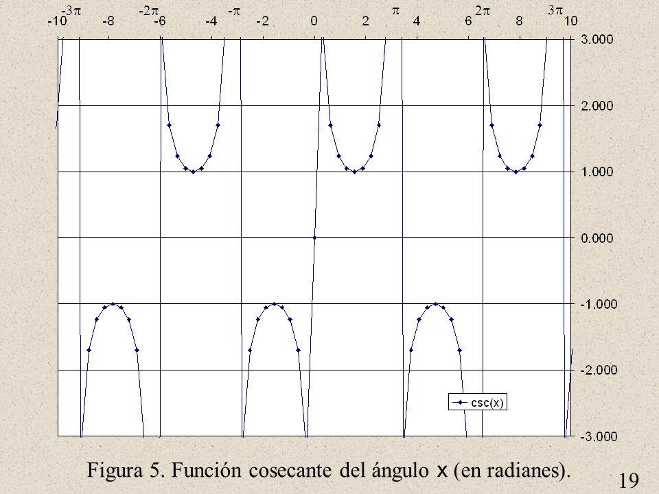 19 Figura 5. Función cosecante del ángulo x (en radianes). 2 3 - -2 -3