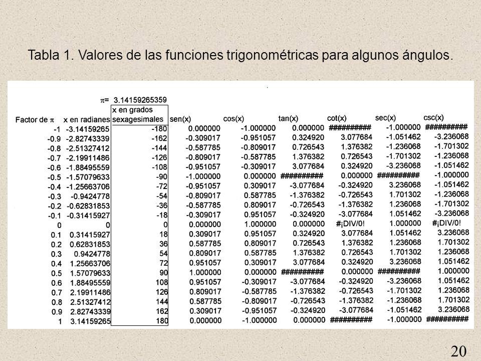 20 Tabla 1. Valores de las funciones trigonométricas para algunos ángulos.