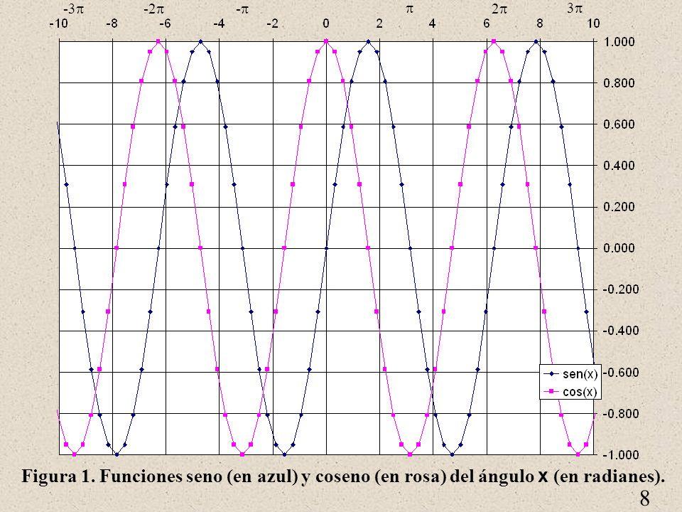 8 Figura 1. Funciones seno (en azul) y coseno (en rosa) del ángulo x (en radianes). 2 3 - -2 -3