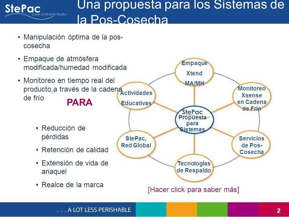 2 Una propuesta para los Sistemas de la Pos-Cosecha Empaque Xtend MA/MH Propuesta para Sistemas Monitoreo Xsense en Cadena de Frío Actividades Educati