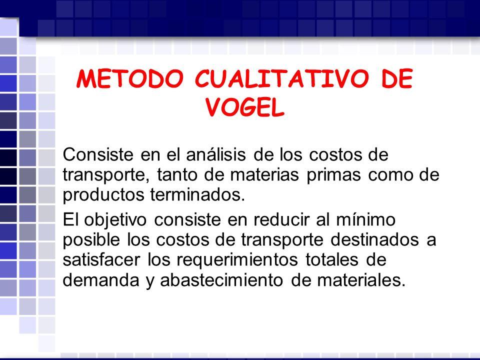 METODO CUALITATIVO DE VOGEL Consiste en el análisis de los costos de transporte, tanto de materias primas como de productos terminados.