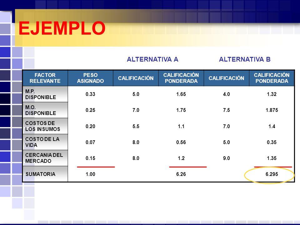 EJEMPLO FACTOR RELEVANTE PESO ASIGNADO CALIFICACIÓN CALIFICACIÓN PONDERADA CALIFICACIÓN CALIFICACIÓN PONDERADA M.P.