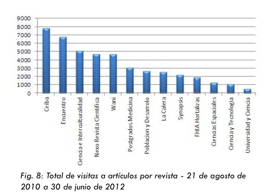 Fig. 8: Total de visitas a artículos por revista - 21 de agosto de 2010 a 30 de junio de 2012