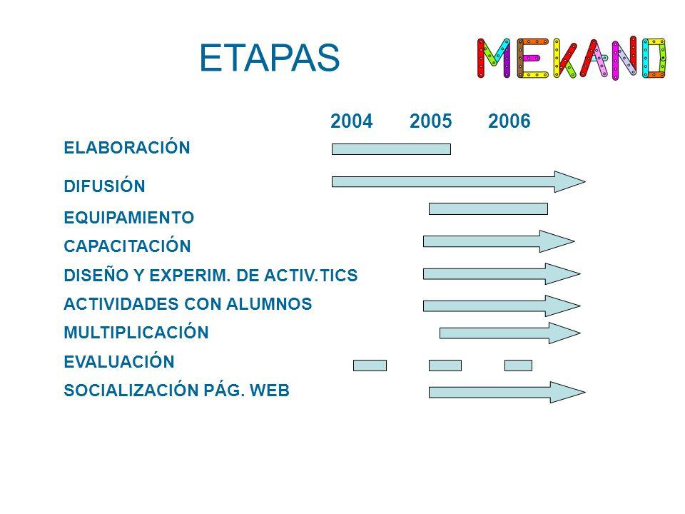 ETAPAS 2004 2005 2006 ELABORACIÓN DIFUSIÓN EQUIPAMIENTO CAPACITACIÓN DISEÑO Y EXPERIM. DE ACTIV.TICS ACTIVIDADES CON ALUMNOS MULTIPLICACIÓN EVALUACIÓN