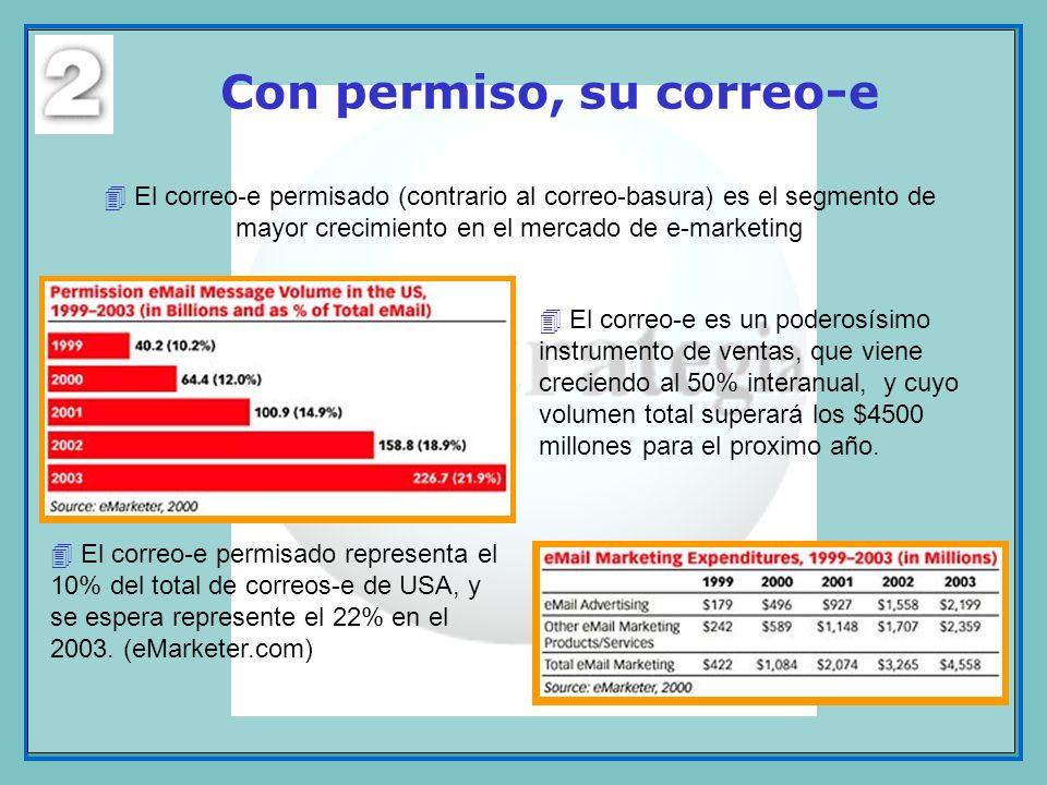 El correo-e permisado representa el 10% del total de correos-e de USA, y se espera represente el 22% en el 2003. (eMarketer.com) Con permiso, su corre