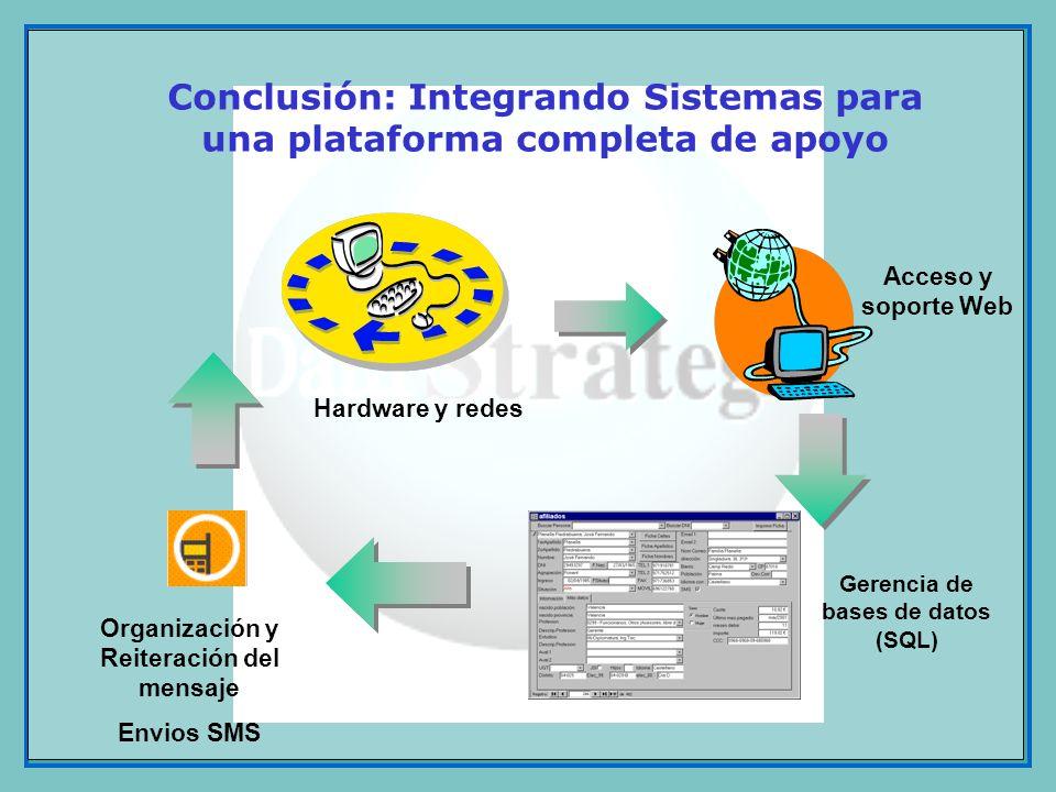 Organización y Reiteración del mensaje Envios SMS Gerencia de bases de datos (SQL) Hardware y redes Acceso y soporte Web Conclusión: Integrando Sistem