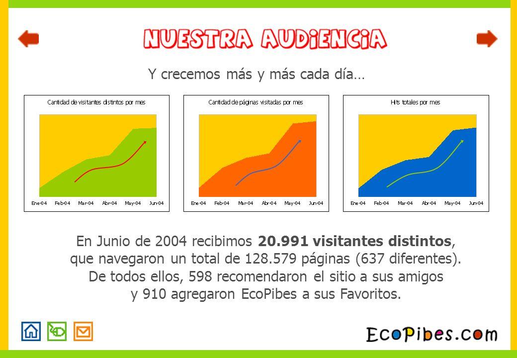 Y crecemos más y más cada día… En Junio de 2004 recibimos 20.991 visitantes distintos, que navegaron un total de 128.579 páginas (637 diferentes). De