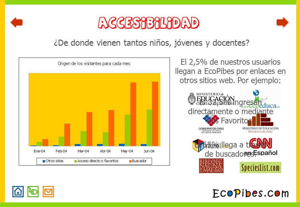 ¿De donde vienen tantos niños, jóvenes y docentes? El 2,5% de nuestros usuarios llegan a EcoPibes por enlaces en otros sitios web. Por ejemplo: El 32,