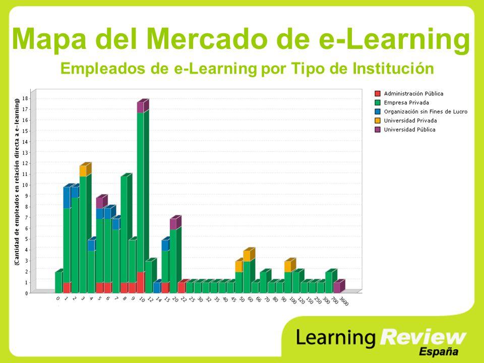 Mapa del Mercado de e-Learning Empleados de e-Learning por Tipo de Institución