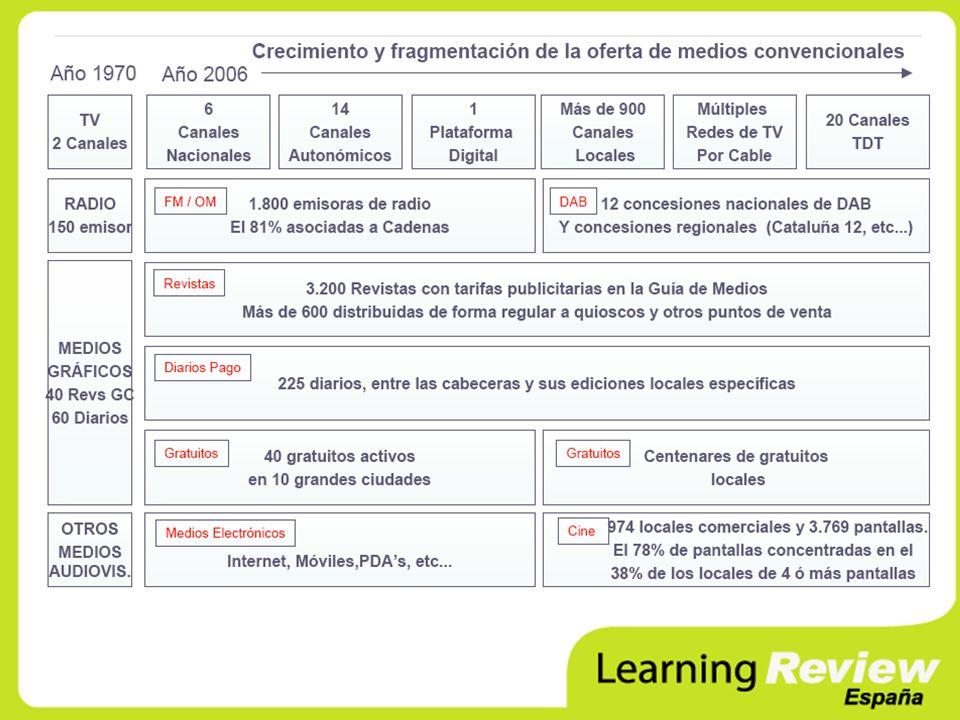 Antonio Pérez Chacón Director de Operaciones Learning Review España antonio.perez@learningreview.es www.learningreview.es antonio.perez@learningreview.es www.learningreview.es