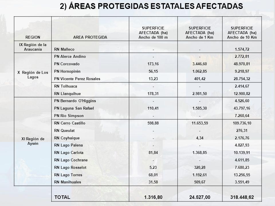 ÁREAS 2) ÁREAS PROTEGIDAS ESTATALES AFECTADAS REGIONAREA PROTEGIDA SUPERFICIE AFECTADA (ha) Ancho de 100 m SUPERFICIE AFECTADA (ha) Ancho de 1 Km SUPE