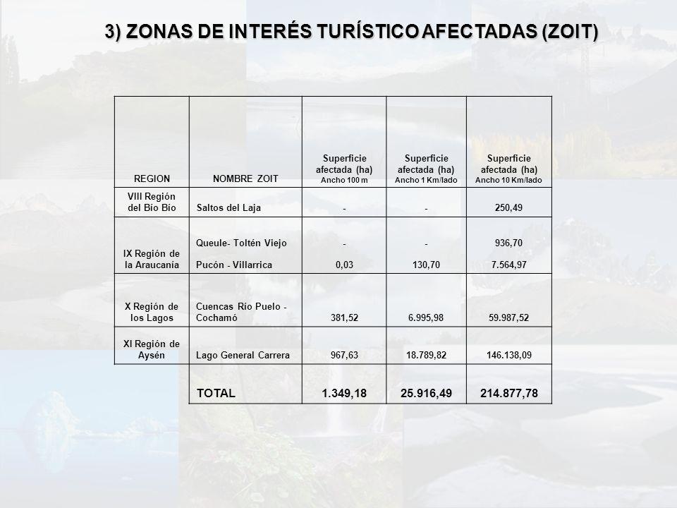 3) ZONAS DE INTERÉS TURÍSTICO AFECTADAS (ZOIT) REGIONNOMBRE ZOIT Superficie afectada (ha) Ancho 100 m Superficie afectada (ha) Ancho 1 Km/lado Superfi