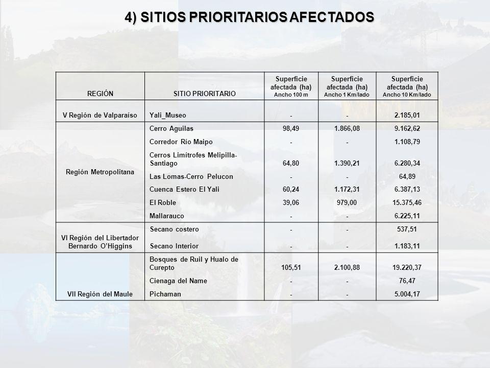 4) SITIOS PRIORITARIOS AFECTADOS REGIÓNSITIO PRIORITARIO Superficie afectada (ha) Ancho 100 m Superficie afectada (ha) Ancho 1 Km/lado Superficie afec