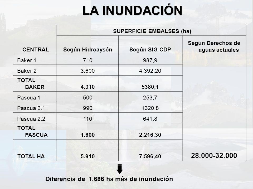 CENTRAL SUPERFICIE EMBALSES (ha) Según HidroaysénSegún SIG CDP Según Derechos de aguas actuales Baker 1710987,9 28.000-32.000 Baker 23.6004.392,20 TOT