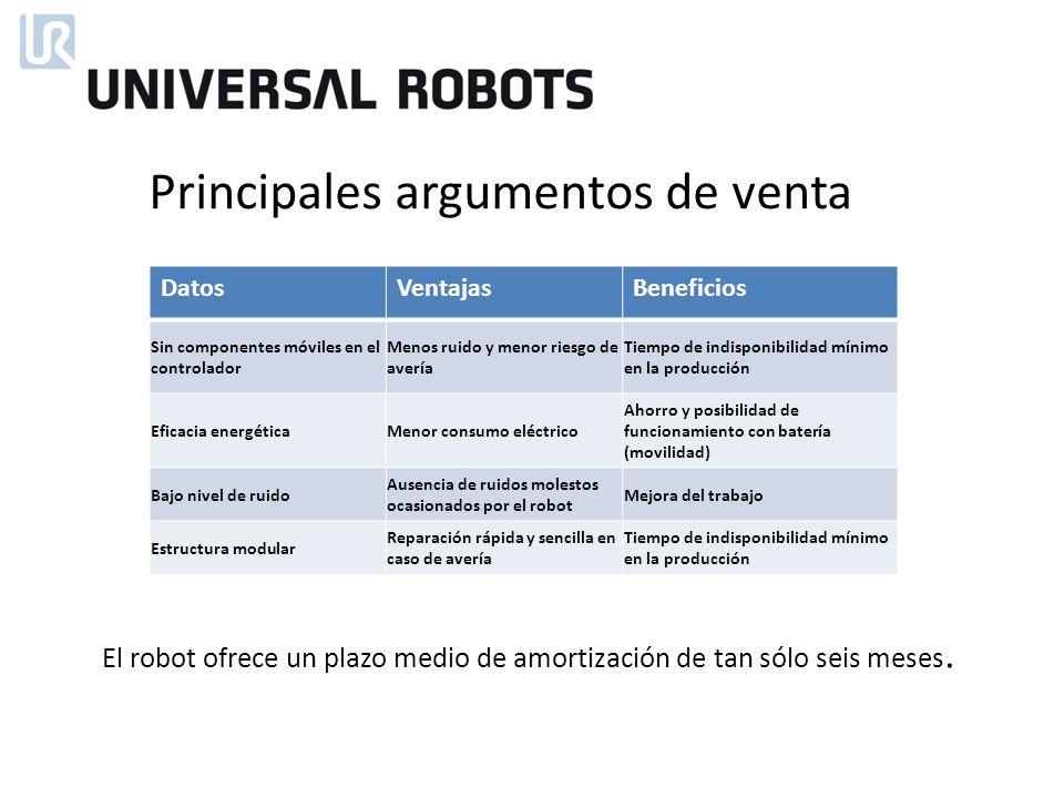 El robot ofrece un plazo medio de amortización de tan sólo seis meses. Principales argumentos de venta DatosVentajasBeneficios Sin componentes móviles
