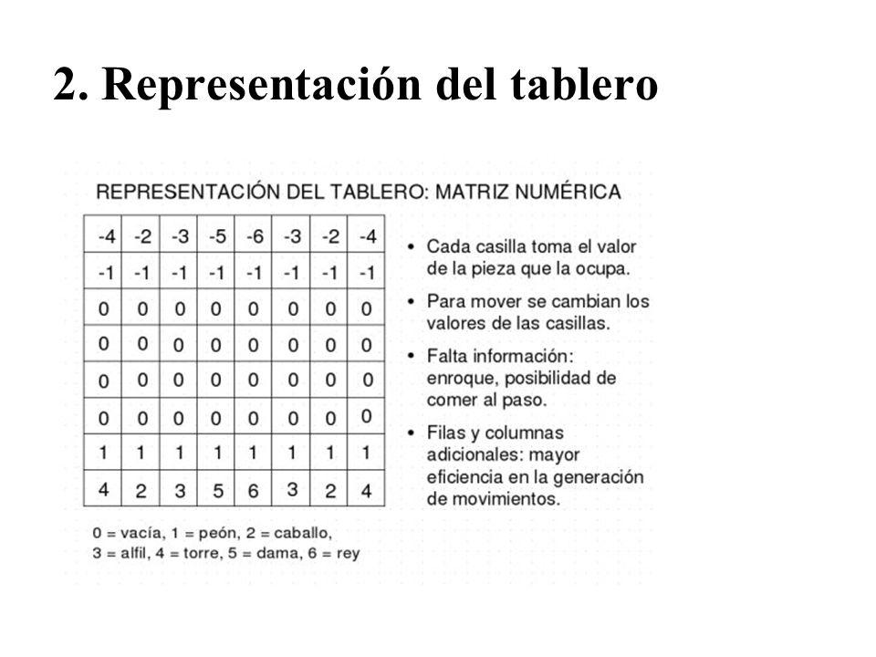 2. Representación del tablero