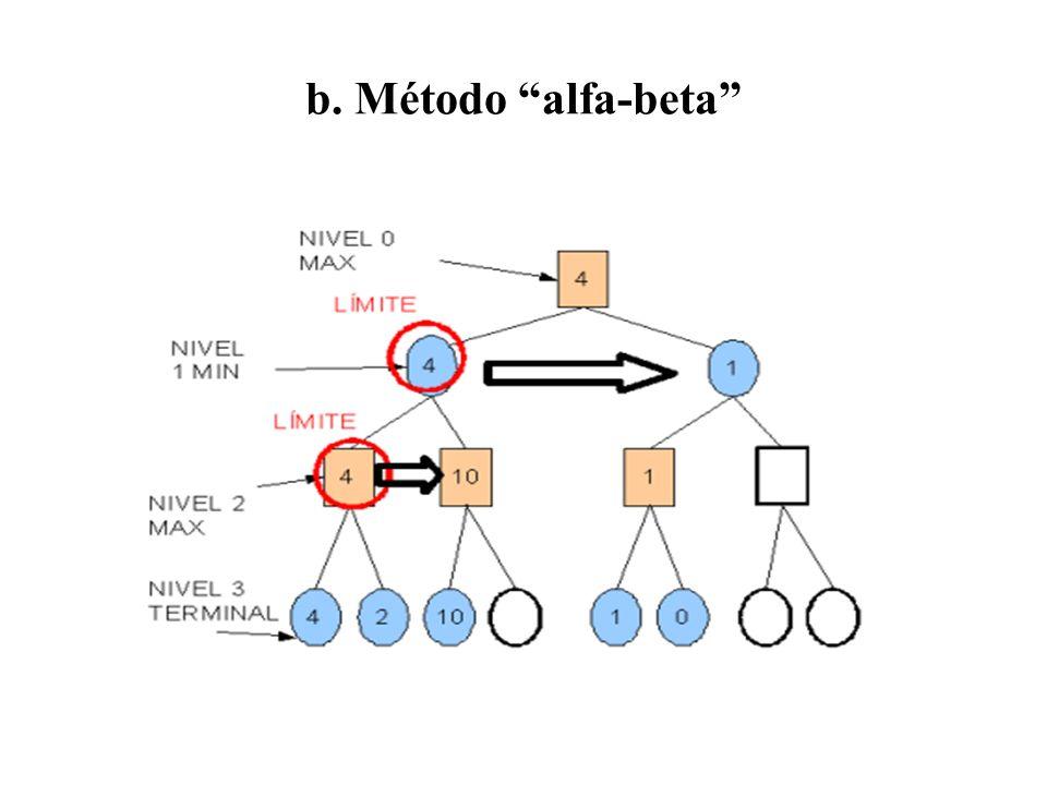 b. Método alfa-beta