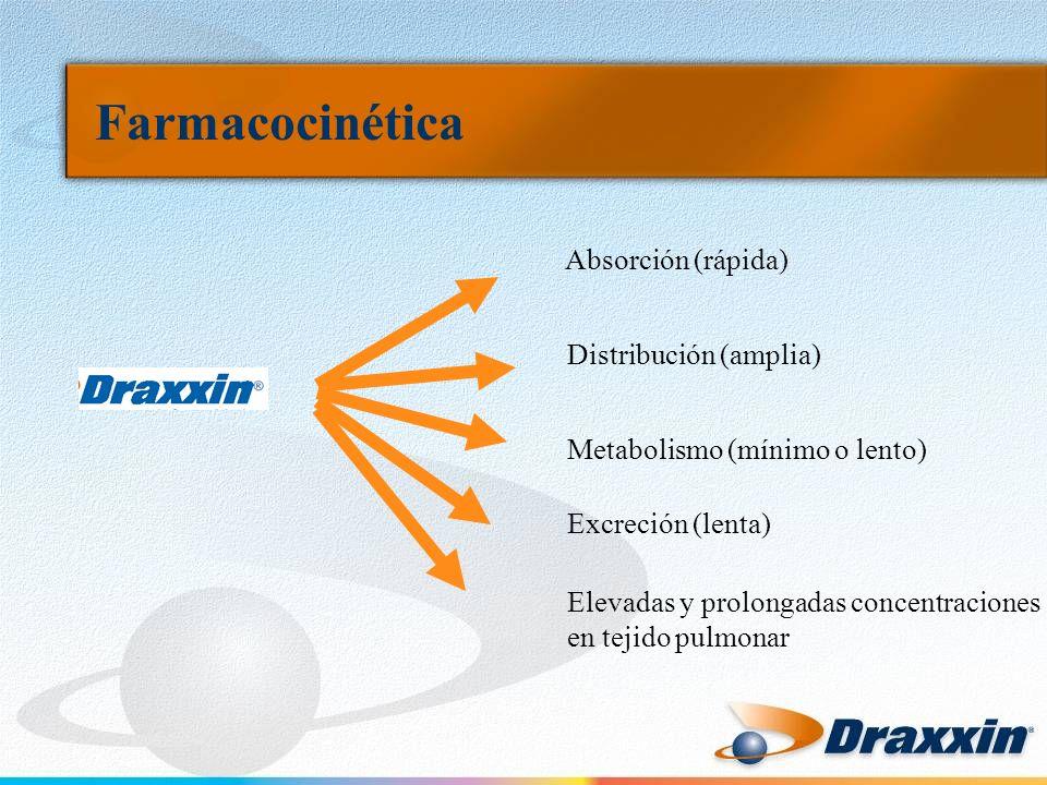 Farmacocinética Absorción (rápida) Distribución (amplia) Metabolismo (mínimo o lento) Excreción (lenta) Elevadas y prolongadas concentraciones en teji