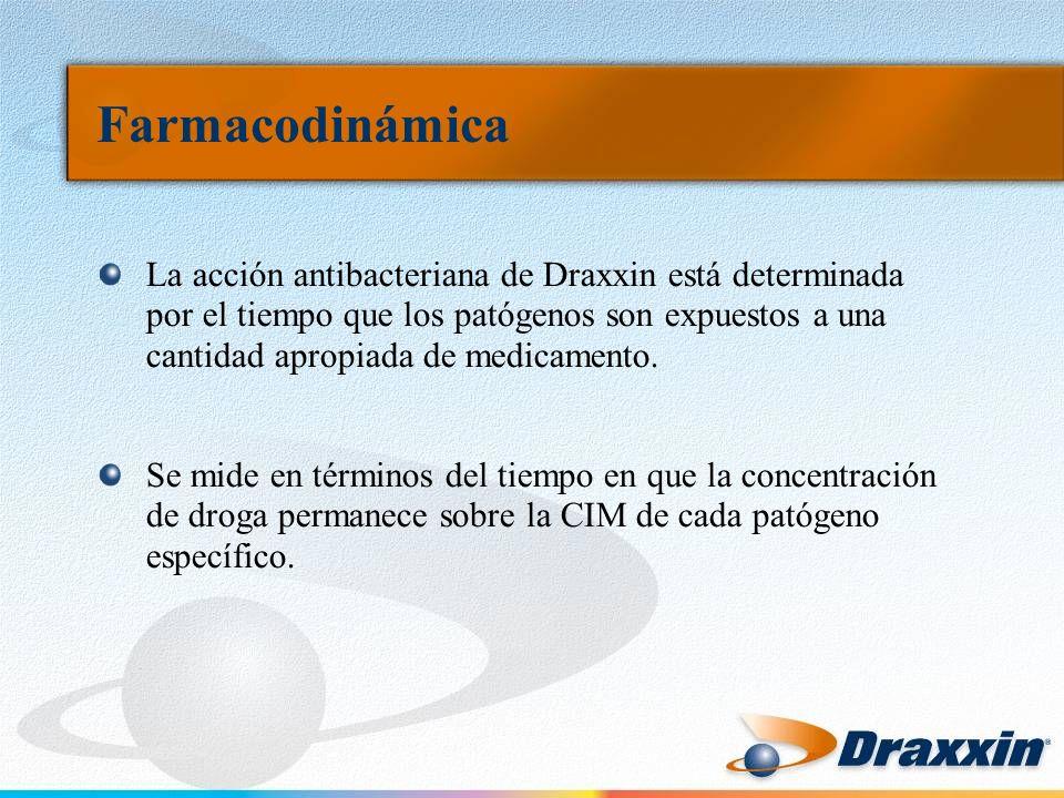 Farmacodinámica La acción antibacteriana de Draxxin está determinada por el tiempo que los patógenos son expuestos a una cantidad apropiada de medicam
