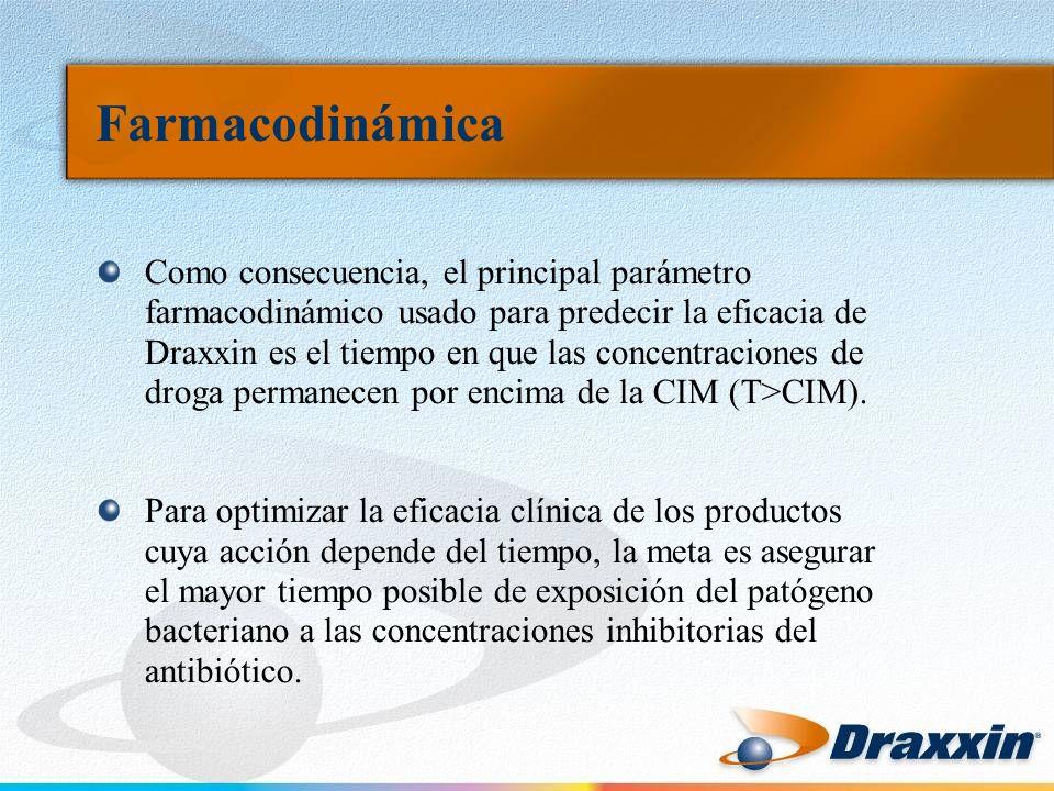 Farmacodinámica Como consecuencia, el principal parámetro farmacodinámico usado para predecir la eficacia de Draxxin es el tiempo en que las concentra