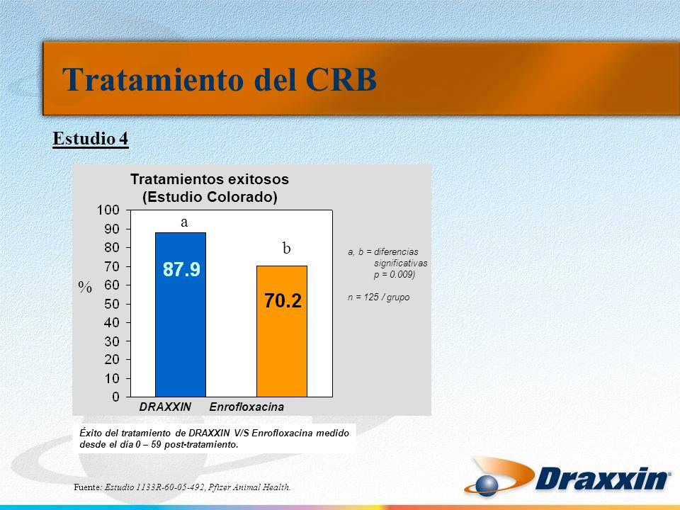 Tratamiento del CRB Estudio 4 Fuente: Estudio 1133R-60-05-492, Pfizer Animal Health. Tratamientos exitosos (Estudio Colorado) a b DRAXXIN Enrofloxacin