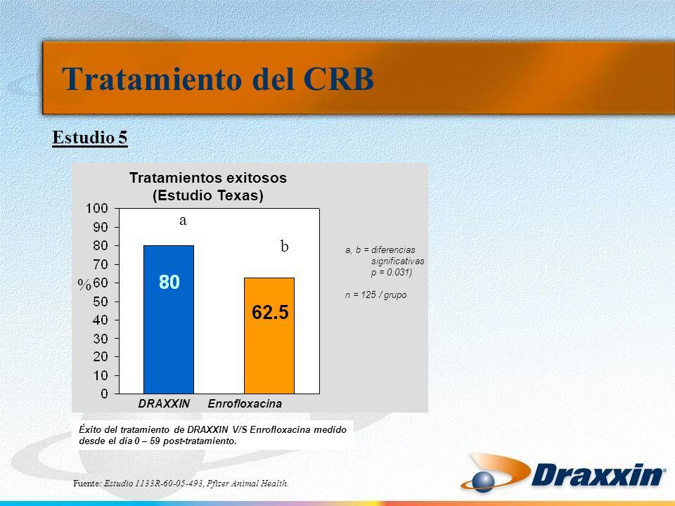 Tratamiento del CRB Estudio 5 Fuente: Estudio 1133R-60-05-493, Pfizer Animal Health. Tratamientos exitosos (Estudio Texas) a b DRAXXIN Enrofloxacina É