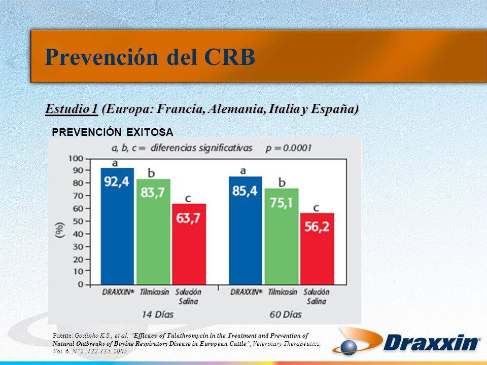 Prevención del CRB Estudio 1 (Europa: Francia, Alemania, Italia y España) Fuente: Godinho K.S., et al: Efficacy of Tulathromycin in the Treatment and