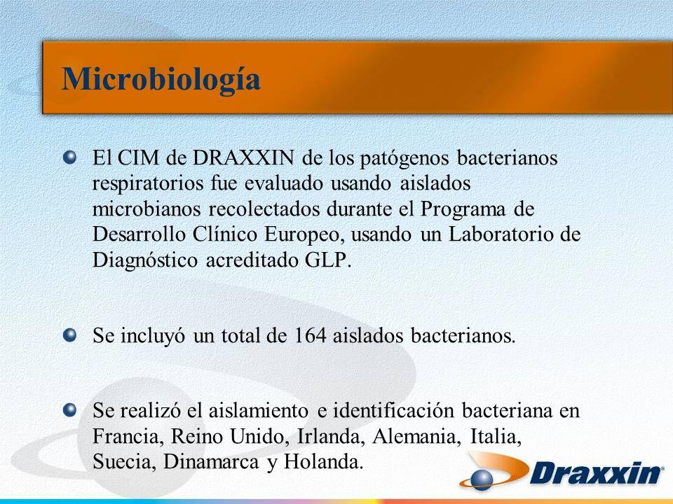 Microbiología El CIM de DRAXXIN de los patógenos bacterianos respiratorios fue evaluado usando aislados microbianos recolectados durante el Programa de Desarrollo Clínico Europeo, usando un Laboratorio de Diagnóstico acreditado GLP.