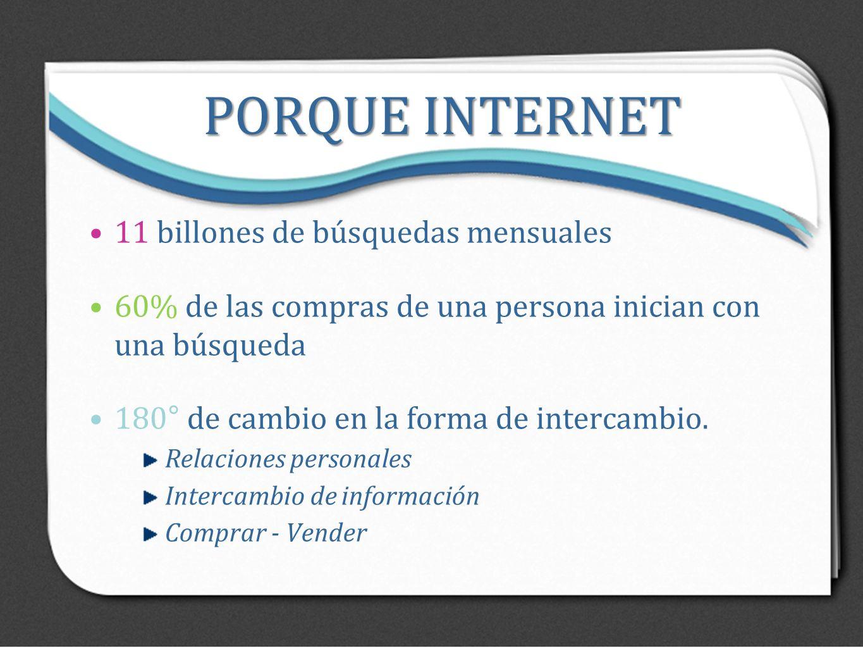 PORQUE INTERNET 11 billones de búsquedas mensuales 60% de las compras de una persona inician con una búsqueda 180° de cambio en la forma de intercambi