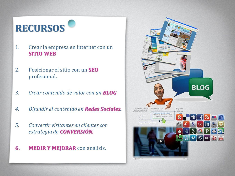 RECURSOS SITIO WEB 1.Crear la empresa en internet con un SITIO WEB SEO 2.Posicionar el sitio con un SEO profesional. BLOG 3.Crear contenido de valor c