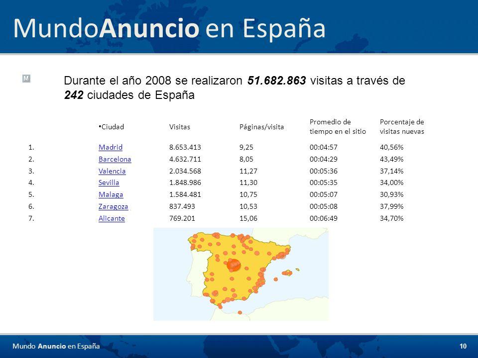 10 MundoAnuncio en España Durante el año 2008 se realizaron 51.682.863 visitas a través de 242 ciudades de España CiudadVisitasPáginas/visita Promedio