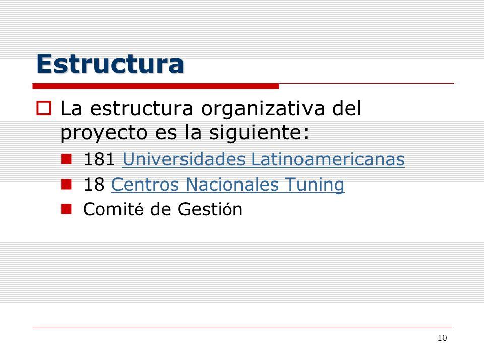 10 Estructura La estructura organizativa del proyecto es la siguiente: 181 Universidades LatinoamericanasUniversidades Latinoamericanas 18 Centros Nac