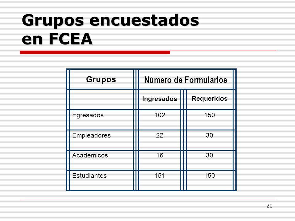 20 Grupos encuestados en FCEA Grupos Número de Formularios IngresadosRequeridos Egresados102150 Empleadores2230 Académicos1630 Estudiantes151150