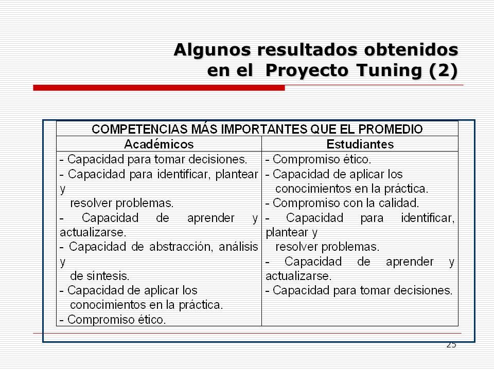 25 Algunos resultados obtenidos en el Proyecto Tuning (2)