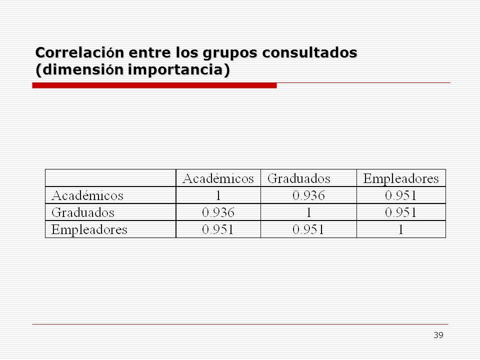39 Correlaci ó n entre los grupos consultados (dimensi ó n importancia)