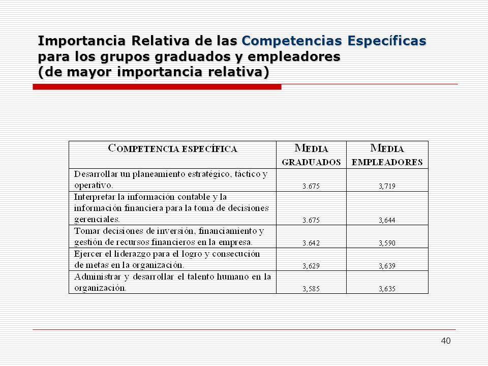 40 Importancia Relativa de las Competencias Espec í ficas para los grupos graduados y empleadores (de mayor importancia relativa)
