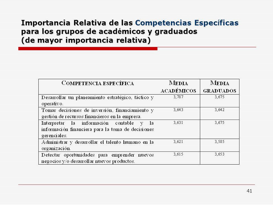 41 Importancia Relativa de las Competencias Espec í ficas para los grupos de acad é micos y graduados (de mayor importancia relativa)