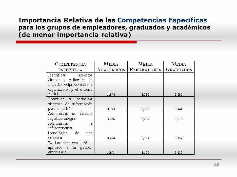 42 Importancia Relativa de las Competencias Espec í ficas para los grupos de empleadores, graduados y acad é micos (de menor importancia relativa)