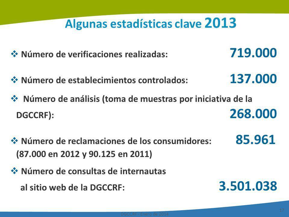 DGCCRF - Enero de 2014 17 Algunas estadísticas clave 2013 Número de verificaciones realizadas: 719.000 Número de establecimientos controlados: 137.000