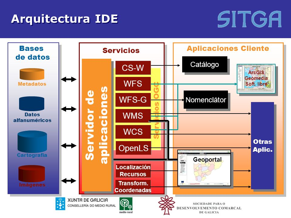 Servicios OGC Arquitectura IDE Servicios Servidor de aplicaciones Servidor de aplicaciones Cartografia Metadatos Imágenes Datos alfanuméricos Catálogo