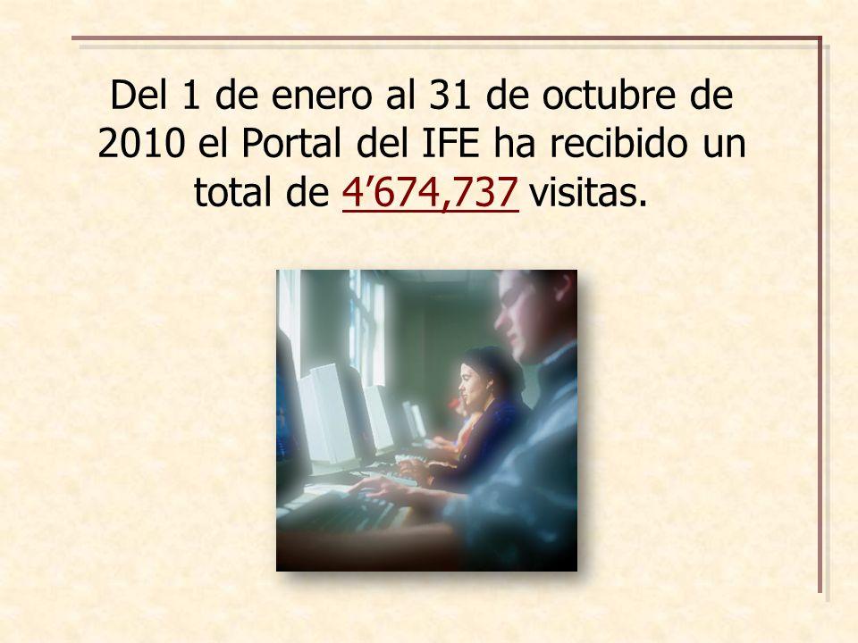 Del 1 de enero al 31 de octubre de 2010 el Portal del IFE ha recibido un total de 4674,737 visitas.