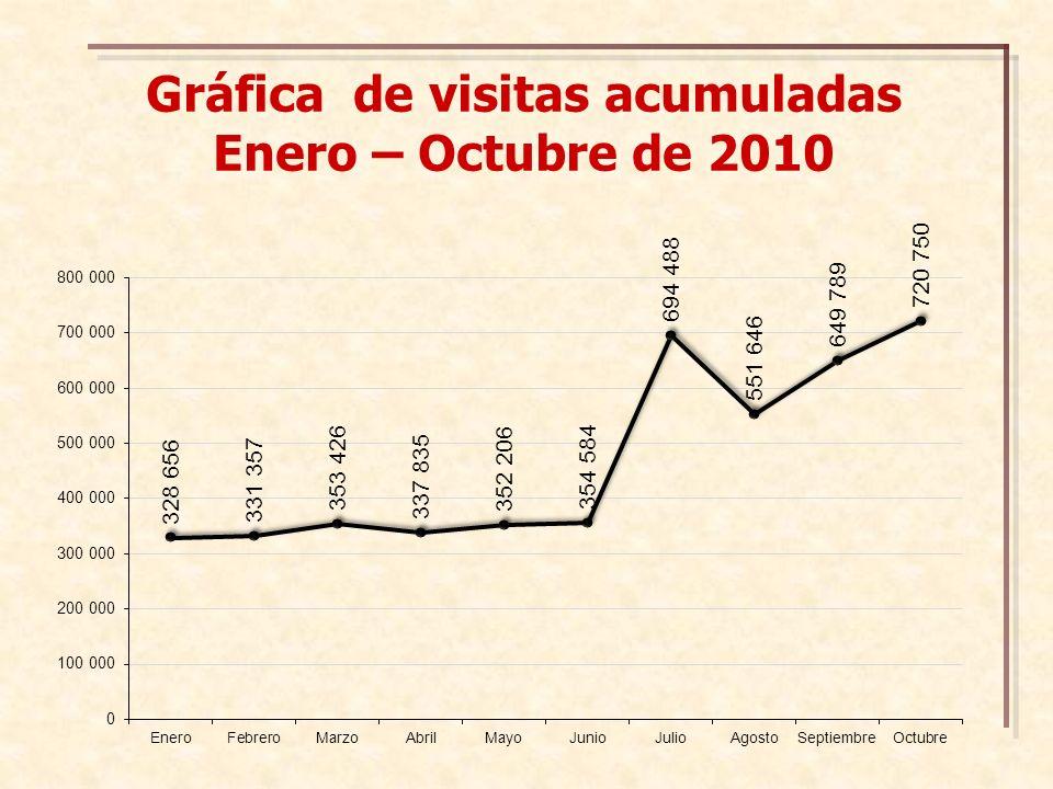 Gráfica de visitas acumuladas Enero – Octubre de 2010