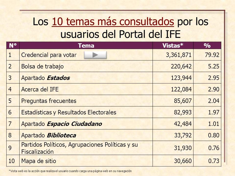 Los 10 temas más consultados por los usuarios del Portal del IFE N°TemaVistas*% 1Credencial para votar3,361,87179.92 2Bolsa de trabajo220,6425.25 3Apartado Estados123,9442.95 4Acerca del IFE122,0842.90 5Preguntas frecuentes85,6072.04 6Estadísticas y Resultados Electorales82,9931.97 7Apartado Espacio Ciudadano42,4841.01 8Apartado Biblioteca33,7920.80 9 Partidos Políticos, Agrupaciones Políticas y su Fiscalización 31,9300.76 10Mapa de sitio30,6600.73 *Vista web es la acción que realiza el usuario cuando carga una página web en su navegación