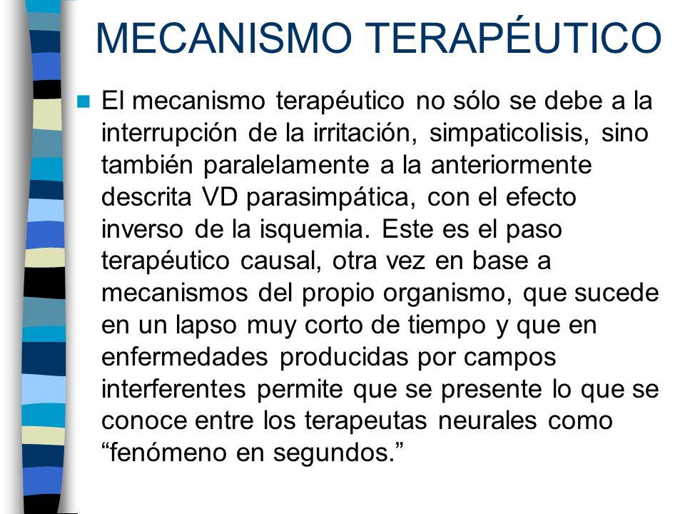 MECANISMO TERAPÉUTICO El mecanismo terapéutico no sólo se debe a la interrupción de la irritación, simpaticolisis, sino también paralelamente a la ant