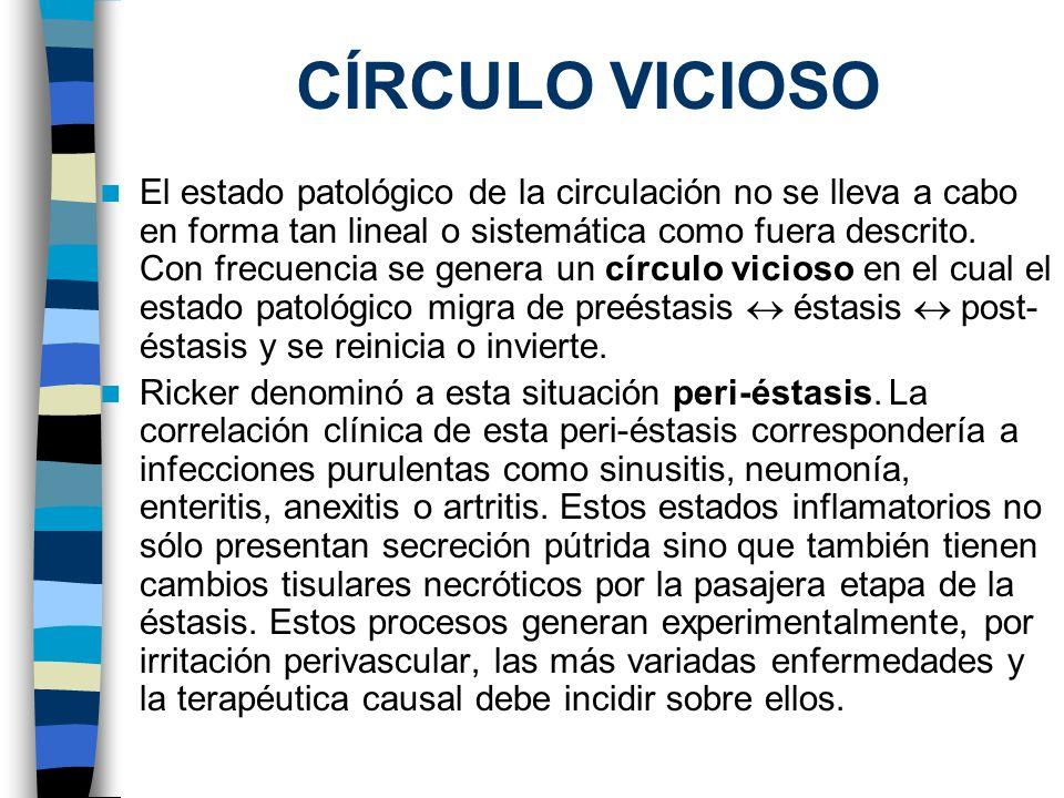 CÍRCULO VICIOSO El estado patológico de la circulación no se lleva a cabo en forma tan lineal o sistemática como fuera descrito. Con frecuencia se gen