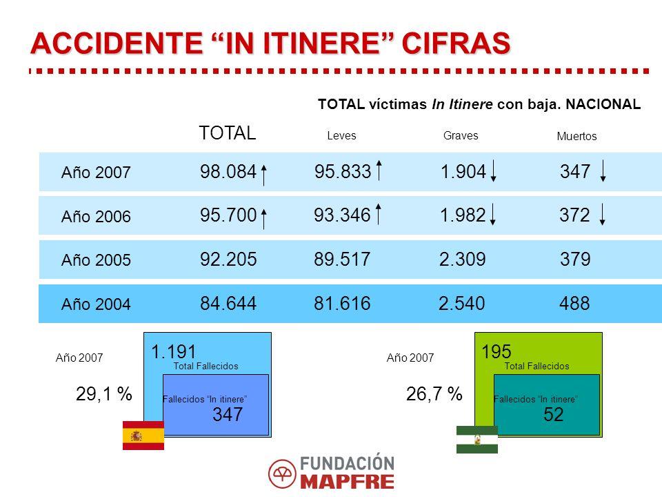 TOTAL víctimas In Itinere con baja.