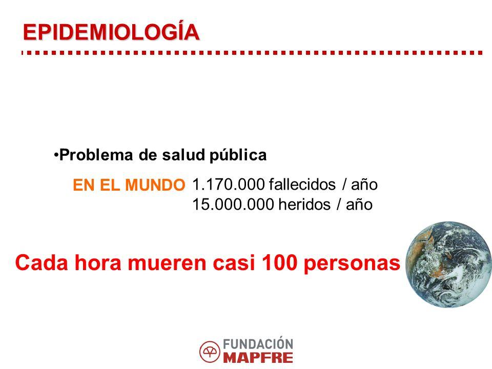 Problema de salud pública EN EL MUNDO 1.170.000 fallecidos / año 15.000.000 heridos / año Cada hora mueren casi 100 personas EPIDEMIOLOGÍA