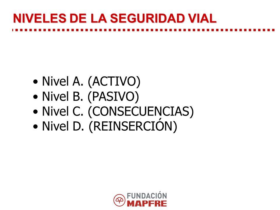 Nivel A.(ACTIVO) Nivel B. (PASIVO) Nivel C. (CONSECUENCIAS) Nivel D.