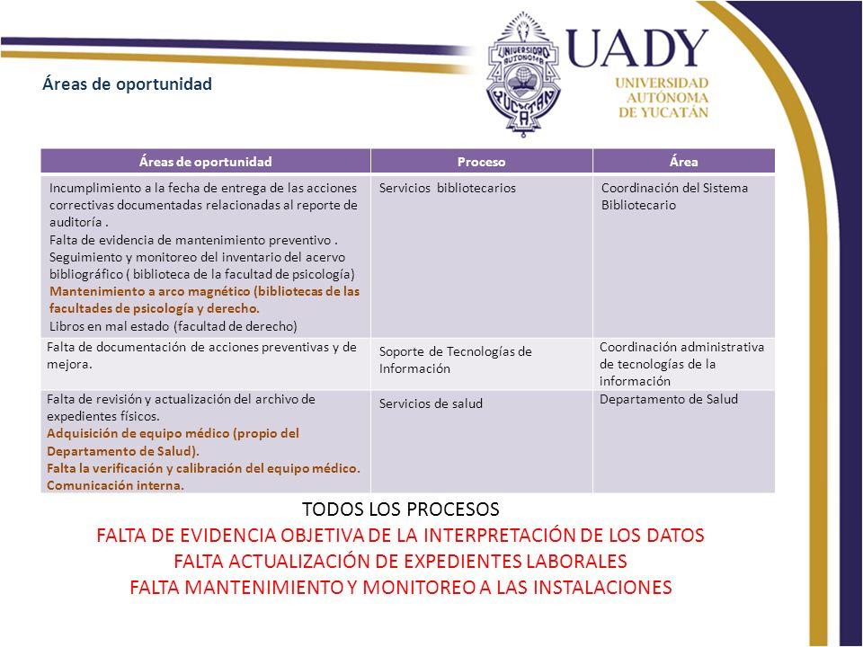 ProcesoÁrea Incumplimiento a la fecha de entrega de las acciones correctivas documentadas relacionadas al reporte de auditoría.
